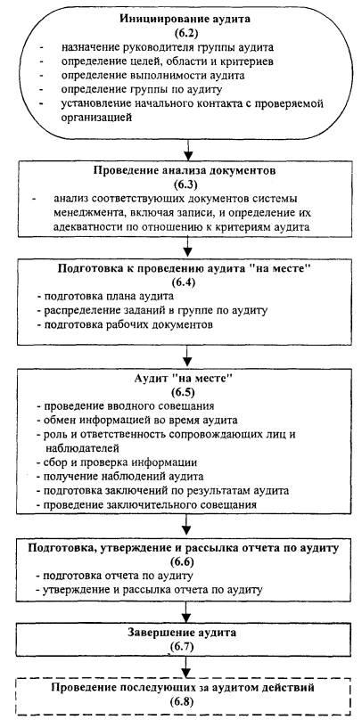 Аудитор, его сертификация и рецензирование сертификация систем качества и анализ состояния производства