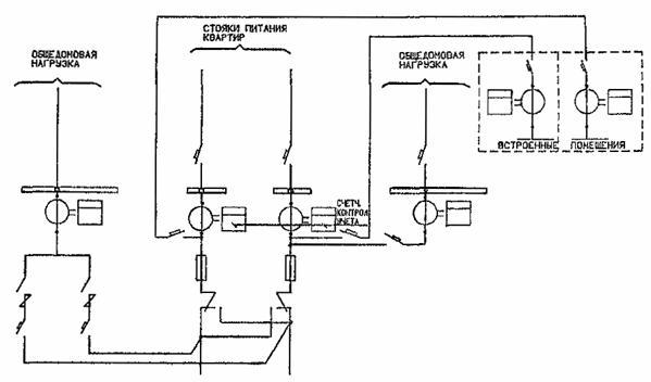 Схема учета электроэнергии в жилых домах 10 этажей ивыше с установкой счетчиков контрольного учета на линиях питания...