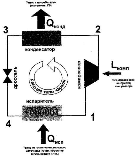Рис. 1. Принципиальная схема работы компрессионного теплового насоса Таким образом, тепловой насос заставляет...