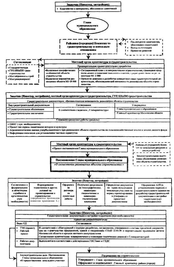 Должностная инструкция специалиста по исходно разрешительной документациии